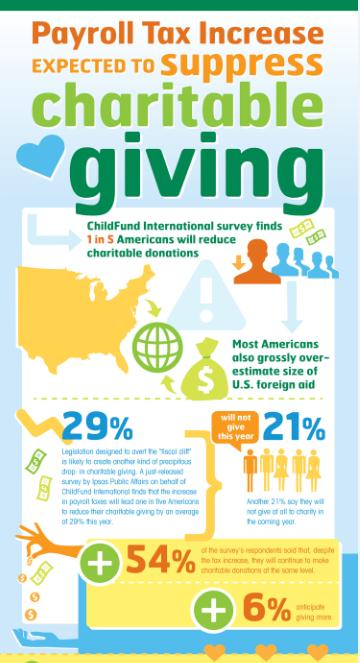 infographic on charitable giving